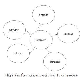 Project framework2