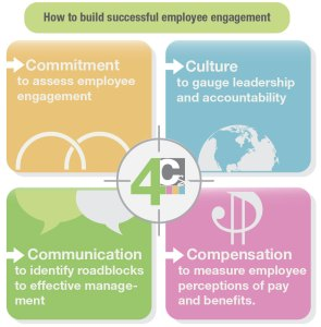 How to Build Successful Employee Engagement