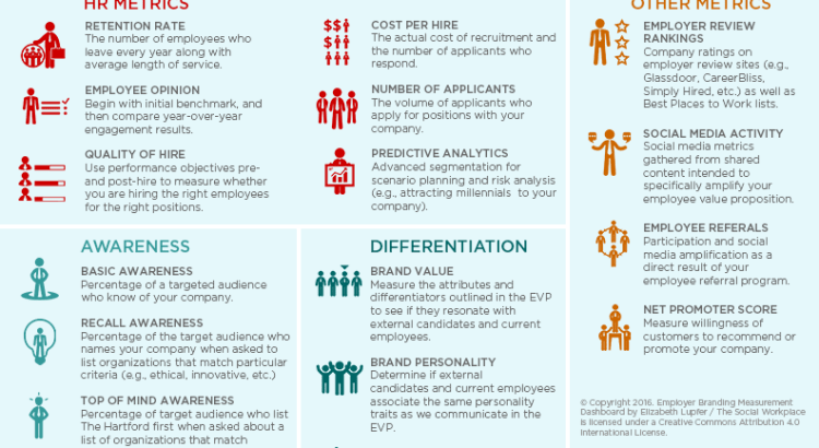 Employer Branding Measurement Dashboard