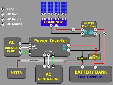 Solar Tutorial Batttery bank and charge controller, wind turbines