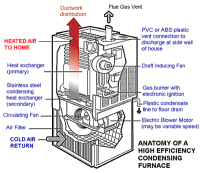 A Visual Guide to a High-Efficiency Condensing Furnaces