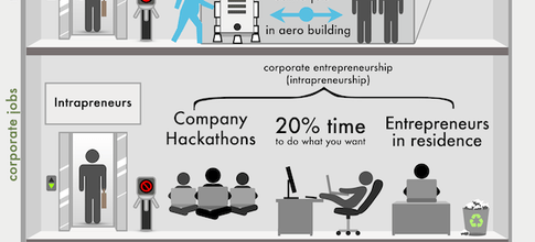 Why Everyone Will Become An Entrepreneur [Startup Infographics]