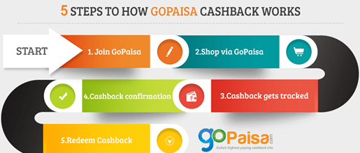 GoPaisa - India's Highest Paying Cashback Portal