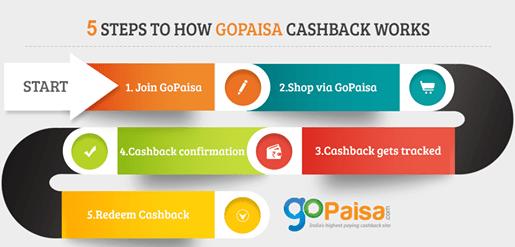 GoPaisa - India's Highest Paying Cashback Portal