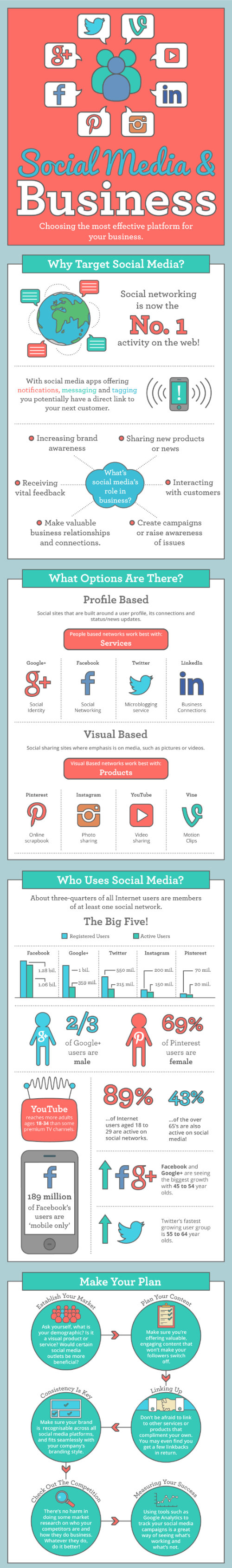 How Social Media Affects Your Business And Startup [Startup Infographics]