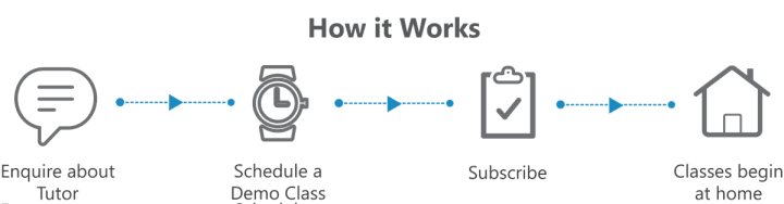 How FlipClass Works
