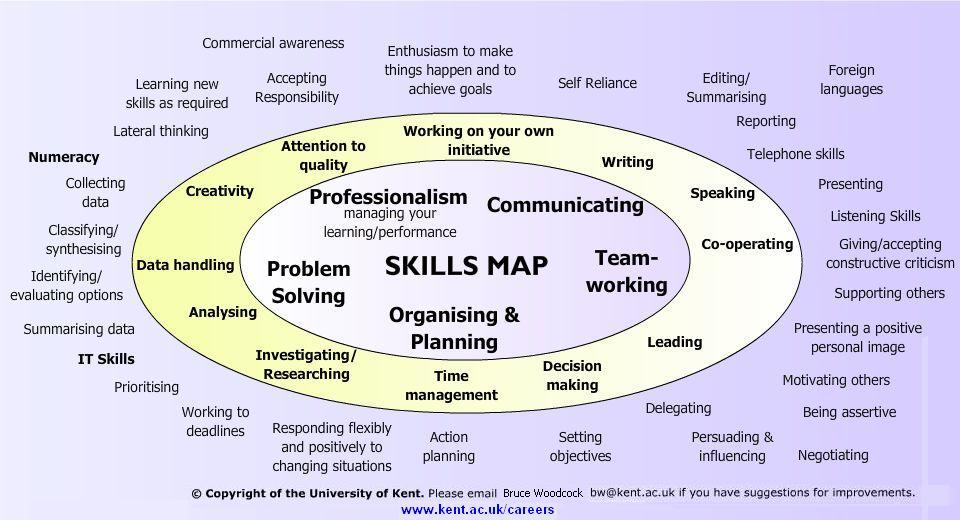 key skills definition - Canasbergdorfbib