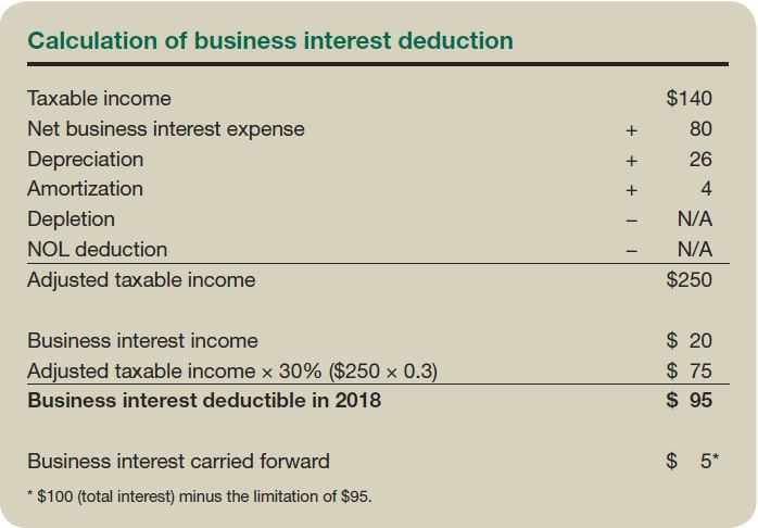 Five types of interest expense, three sets of new rules