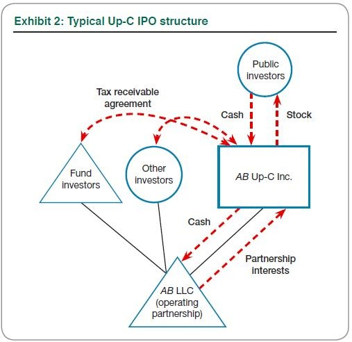 An Alternate Route to an IPO The Up-C Partnership Structure (Part 1)