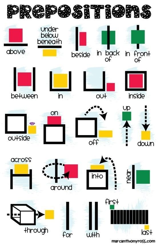 Prepositions Printable Anchor Chart (Poster) - The Teacher Treasury