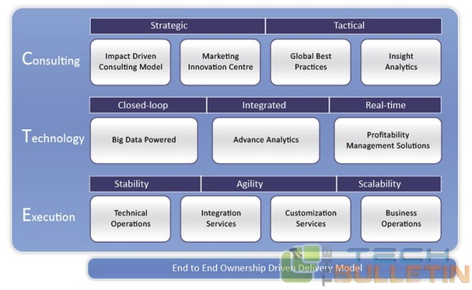 end-to-end-ownership-driven-delivery-model