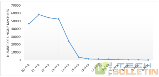 superfish removal graph