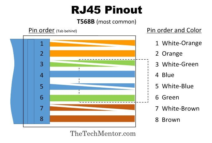568b Rj45 Color Wiring Diagram Code For