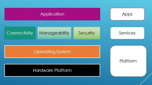 What Is IoT Gateway ? IoT Gateway Architecture Thetips4you