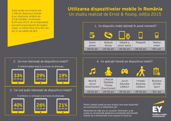 Infografic dispozitive mobile_Oct15