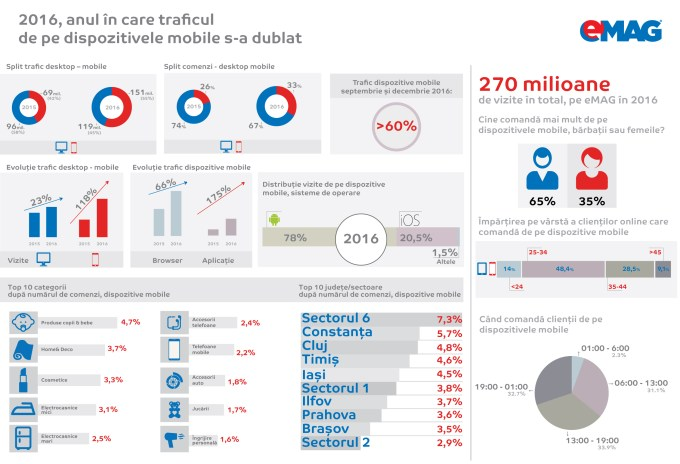 Infografic eMAG mobile_2017