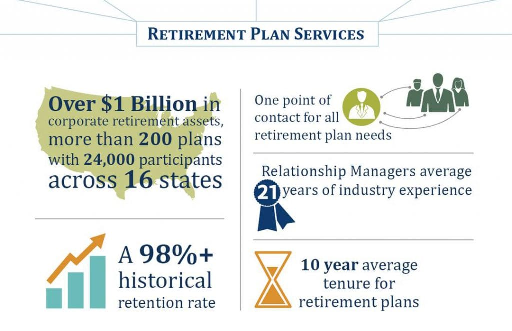 Corporate Retirement - The Trust Company - retirement program