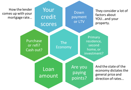 calculating payoff of mortgage
