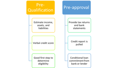Mortgage Pre-Qualification vs. Mortgage Pre-Approval | The Truth About Mortgage