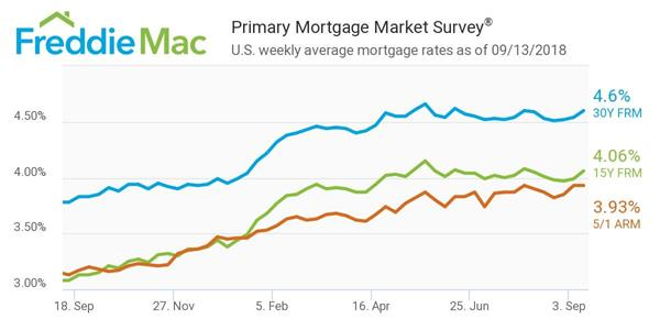 2018 Mortgage Rate Forecast Overall It\u0027s Looking Pretty Good The