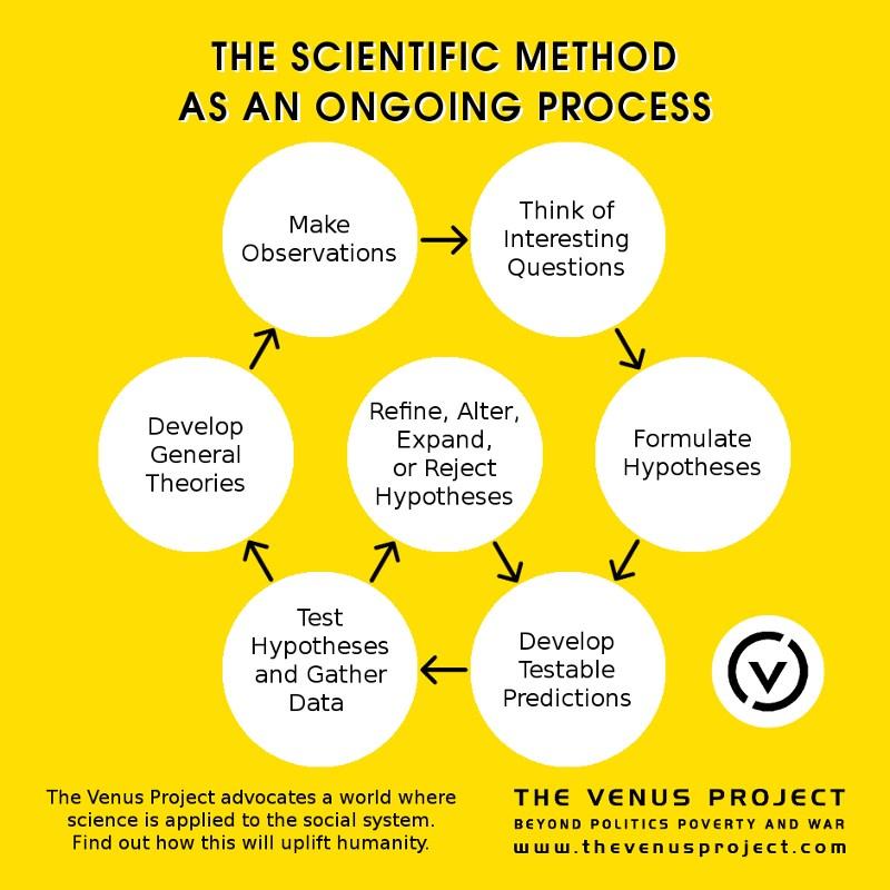 The Scientific Method The Venus Project