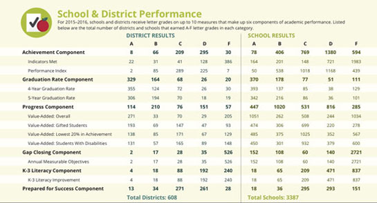 Local districts frustrated with report card « The VW independent