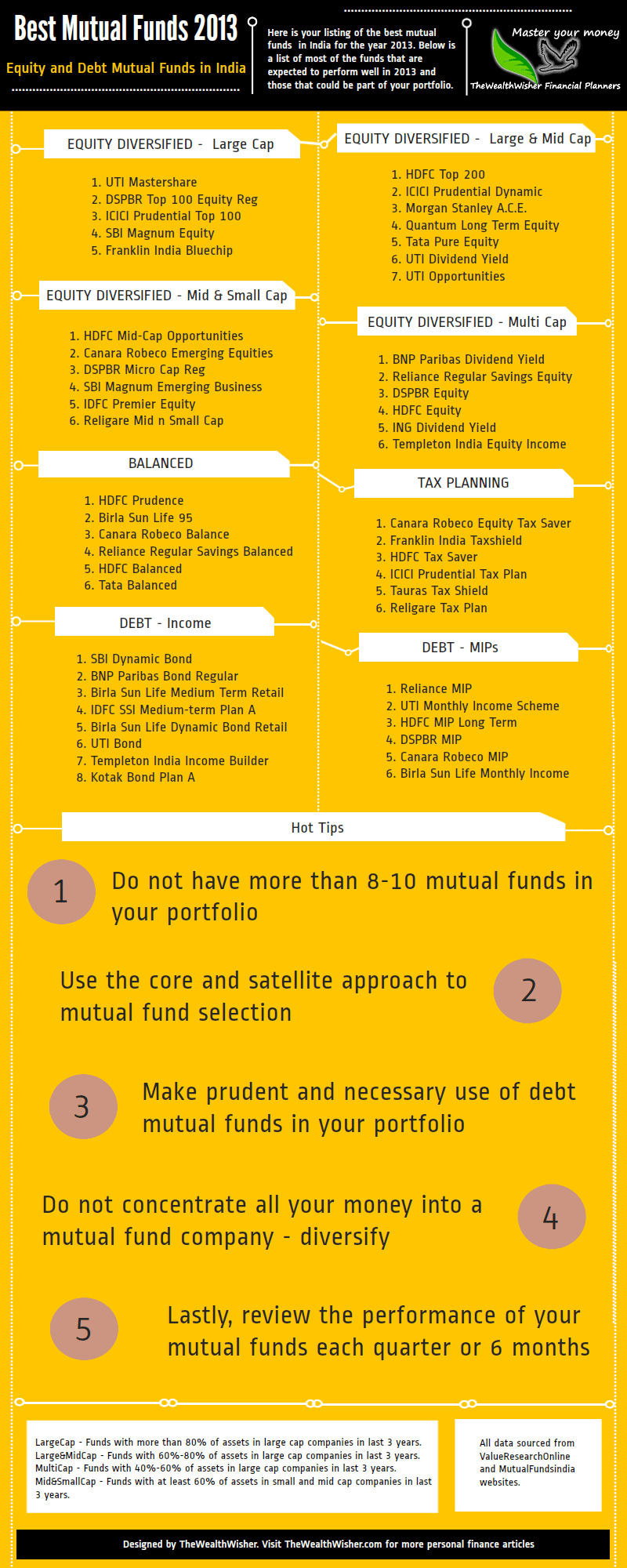 Best Mutual Funds to invest in 2013 in India