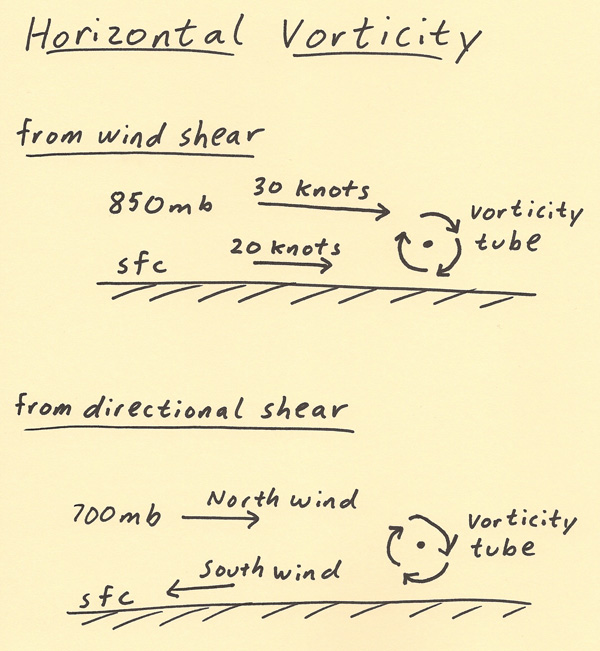 HABYTIME MINI LECTURE 46 HORIZONTAL VORTICITY