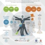 Digital Anatomy of the Affluent Man