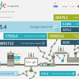 Google in real time