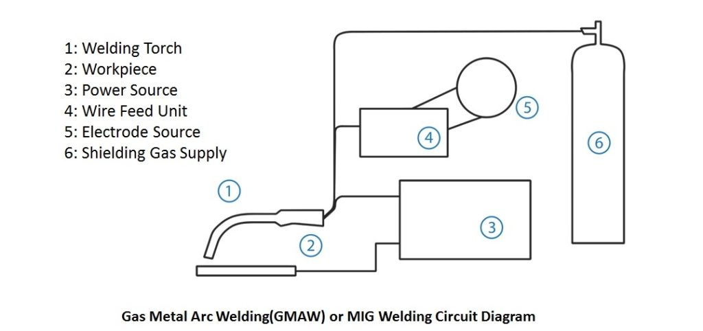 What is MIG Welding Process or GMAW (Gas Metal Arc Welding)? - The