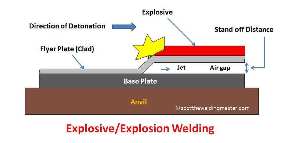 diffusion welding diagram