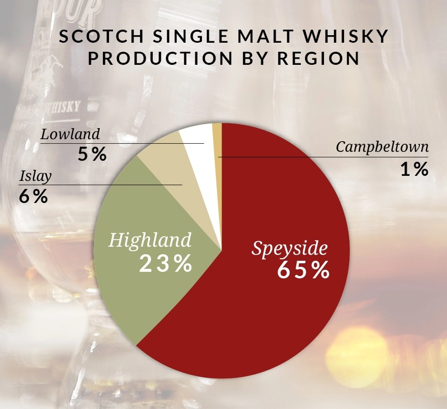 Focus On Highland vs Speyside  The Whisky Exchange