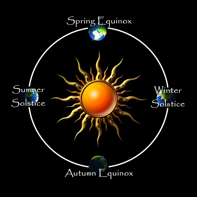 Solstice And Equinox Dates 2010 To 2020 - The Wheel Of The Year