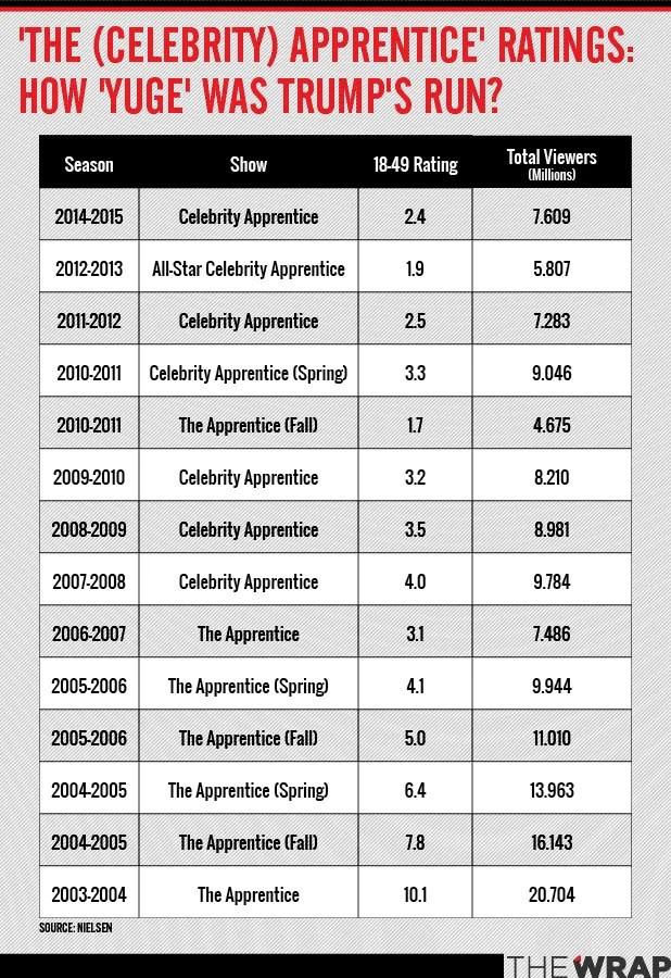 Celebrity Apprentice\u0027 Just How \u0027Yuge\u0027 Were Those TV Ratings Anyway?