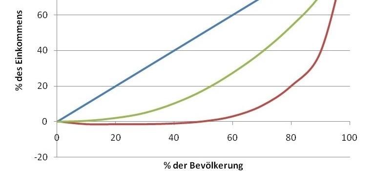 Soziale Ungleichheit: Von wahrgenommenen Pyramiden und tatsächlichen Mittelstandsbäuchen