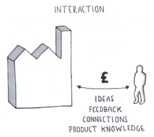 Social Business - Interaction