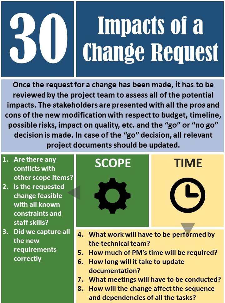 Infographic - 30 Impacts of a Change Request Thinktank Consulting