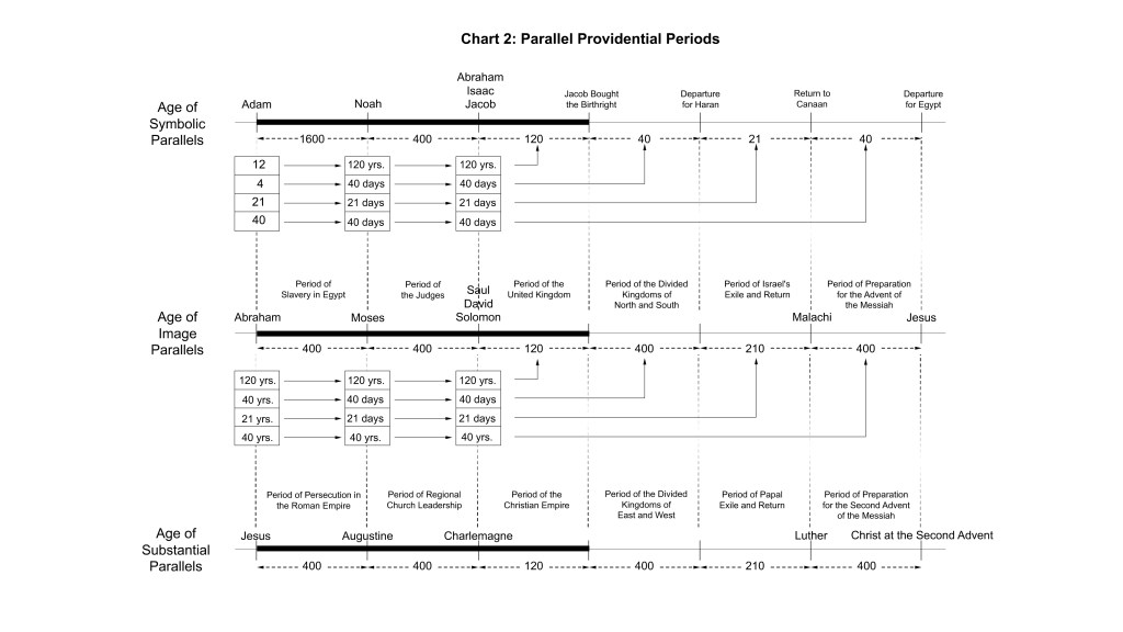 parallels_chart