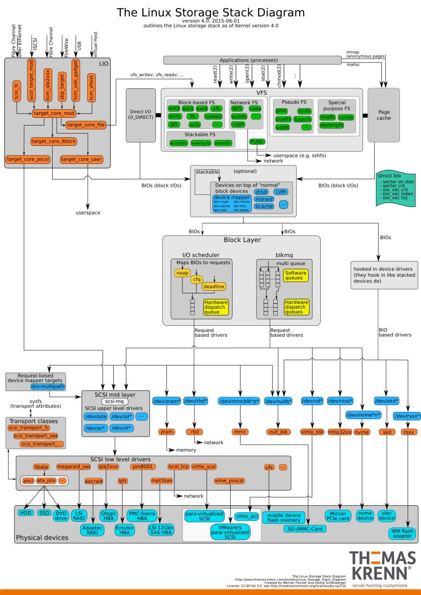 Linux IO协议栈框架图