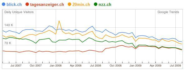 Statistik Websites der Schweizer Tageszeitungen