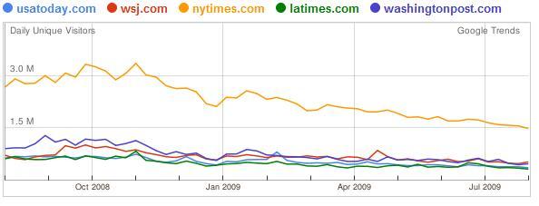 Statistik Websites der USA Tageszeitungen 12 Monate