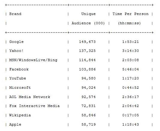 Mashable Nielson top 10