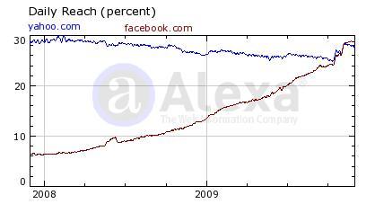 Alexa Statistik Facebook vs Yahoo!