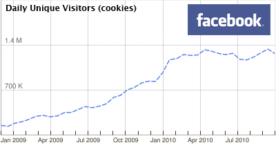 Facebook Statistik aus Google AdPlanner