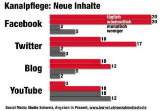Frage: Wie häufig pflegt Ihr Unternehmen den jeweiligen Social Media Kanal aktiv (Bereitstellung von Informationen)? N=60 / Quelle: Bernet_PR/Kunert, Social Media Studie Schweiz