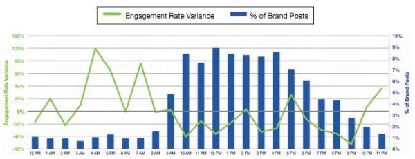 Pinnwandbeiträge ausserhalb der Bürozeiten haben ein 20% höheres Engagement