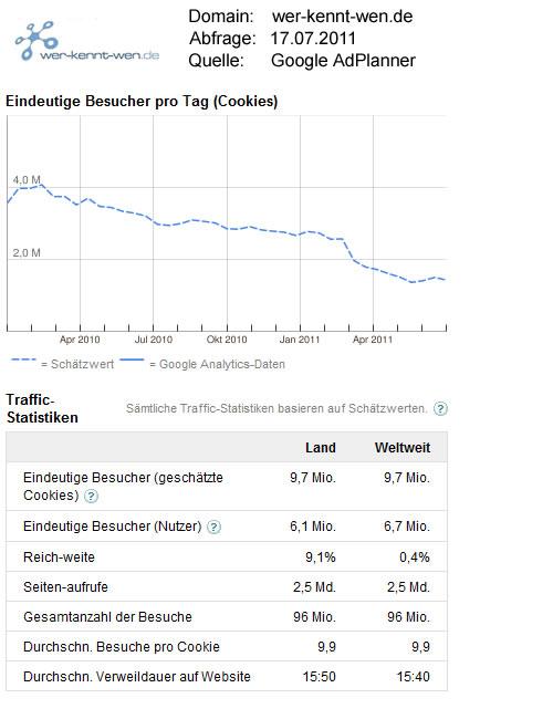wer-kennt-wen.de-Statistikdaten / Quelle: GoogleAdPlanner