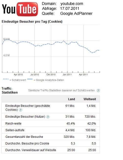 YouTube-Statistikdaten / Quelle: Google AdPlanner