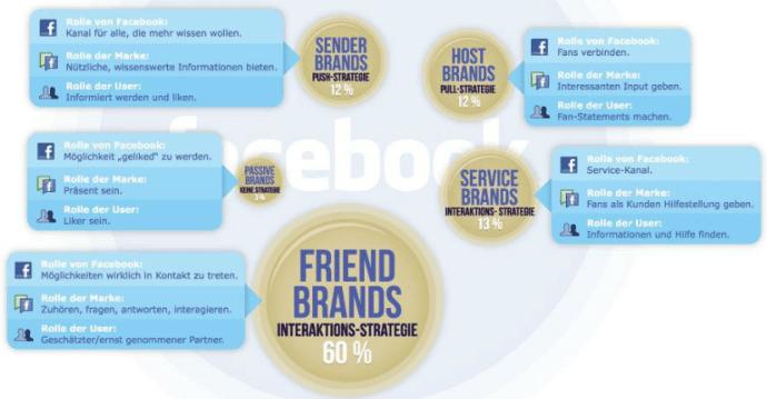 Abbildung 3: Typologie der Kommunikationsmuster auf Facebook-Seiten